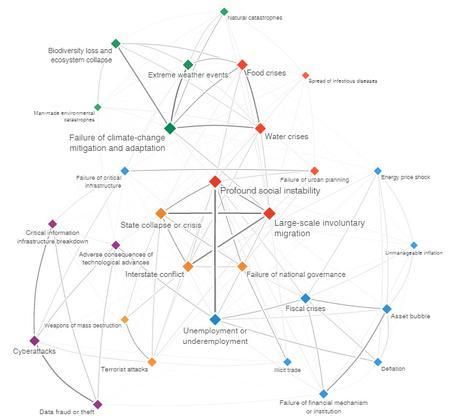 Global Risks Interconnections Map 2016. How are global risks interconnected? Fuente: The Global Risks Report 2016, World Economic Forum. Blog Elcano