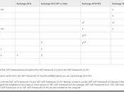 Compatibilidad .Net Framework 4.6.1 Exchange