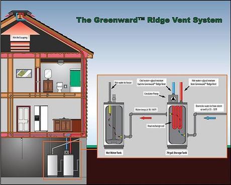 5270962500 9911b869fb Geenward Ridge Vent Energía Solar Térmica