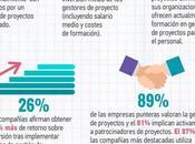 gestión proyectos 2015 (infografía)