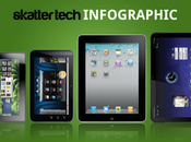 Por: Comparativa BlackBerry PlayBook Dell Streak Apple iPad Motorola Xoom