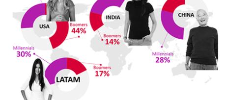 6 tendencias del Retail en Latam