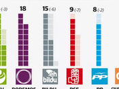 IKERTALDE País Vasco: Podemos irrumpiría fuerza parlamento vasco