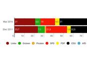 INFRATEST DIMAP Sachsen-Anhalt: euroescépticos estarían cerca segunda fuerza parlamento regional