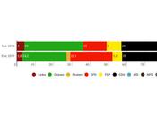 INFRATEST DIMAP Baden-Württemberg: verdes liderarían cómodamente frente caída