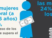Internacional Mujer: equidad posible Desarrollo Sostenible