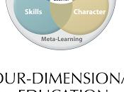 Educación Cuatro Dimensiones competencias estudiantes necesitan para tener éxito