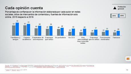 3 gráficos sobre la confianza de lectores a los medios