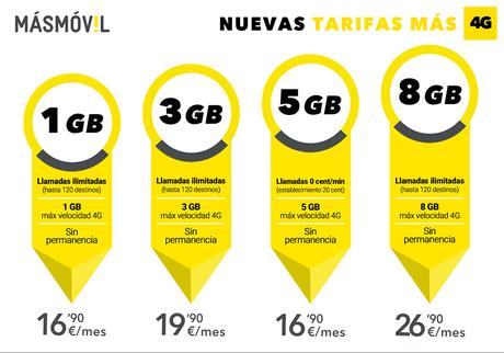 MásMóvil introduce el servicio 4G a través de cuatro nuevas ofertas