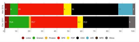 YOUGOV Rheinland-Pfalz: la CDU podría arrebatarle el gobierno al SPD