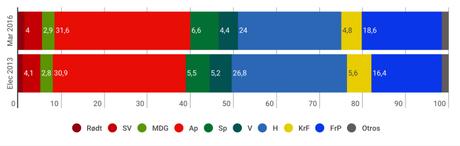 NORSTAT Noruega: los conservadores seguirían gobernando gracias al apoyo de la ultraderecha