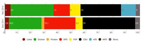 YOUGOV Baden-Württemberg: los verdes mantienen su liderazgo a pocos días de las elecciones