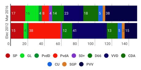 PEIL Países Bajos: la ultraderecha obtendría más diputados que la gran coalición