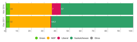 FORUM RESEARCH Saskatchewan: Wall se aseguraría la reelección pese al avance de los liberales