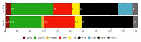 FGW Baden-Württemberg: verdes y socialdemócratas rozan la mayoría absoluta