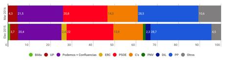 INVYMARK España: el PP sale reforzado de la investidura fallida de Pedro Sánchez