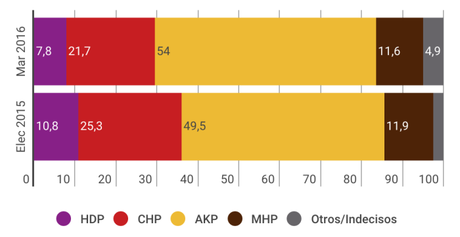 ORC Turquía: Erdogan lograría una amplísima victoria y los pro-kurdos se quedarían fuera