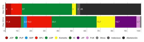 YOMIURI SHIMBUN Japón: Shinzo Abe lograría una amplia victoria en las urnas