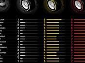 Elección neumáticos para Australia 2016