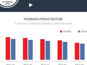 jóvenes prefieren YouTube sobre Facebook