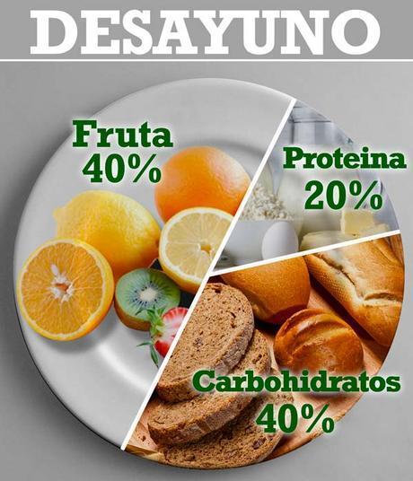 dieta balanceada para no engordar