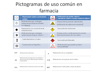 Medicamentos, Pictogramas y Adherencia