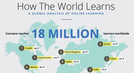¿Cómo se está educando el mundo? Una perspectiva global del aprendizaje en línea