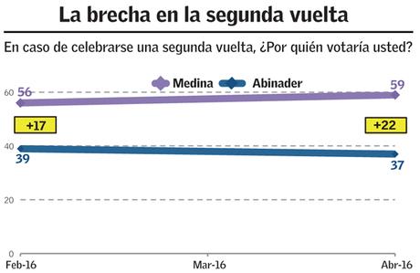 Greenberg: DM lleva ventaja de 27% a LA; 59 a 32.