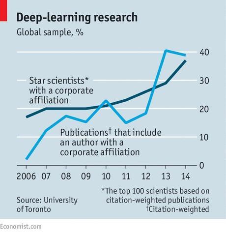 Los expertos en IA son las nuevas estrellas tecnológicas... y sus sueldos se vuelven astronómicos