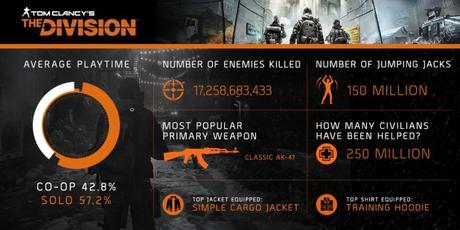 The Division infografia
