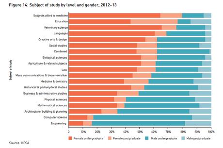 Por qué el feminismo científico-tecnológico me pone de los nervios