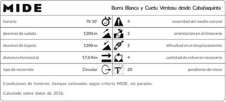 Datos MIDE Burra Blanca y Cueto Ventoso desde Cabañaquinta