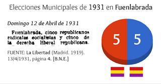Elecciones Municipales de 1931 en Fuenlabrada