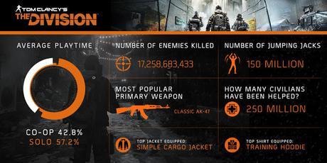 Las estadísticas de The Division durante su primer mes