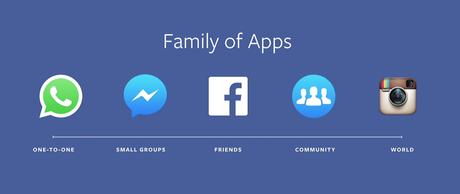 Facebook presentó su hoja de ruta para los próximos 10 años
