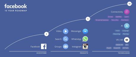 Todas las novedades de la conferencia F8 de Facebook