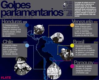 América Latina: Guerra a la reputación