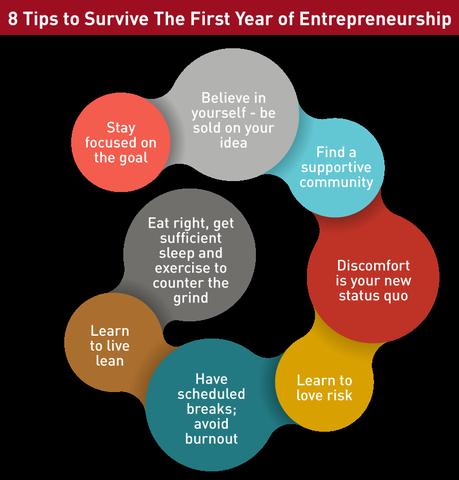 Infografía Tips para sobrevivir primer año de emprendimiento