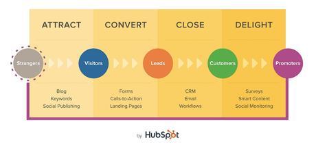 Metodología de Inbound Marketing