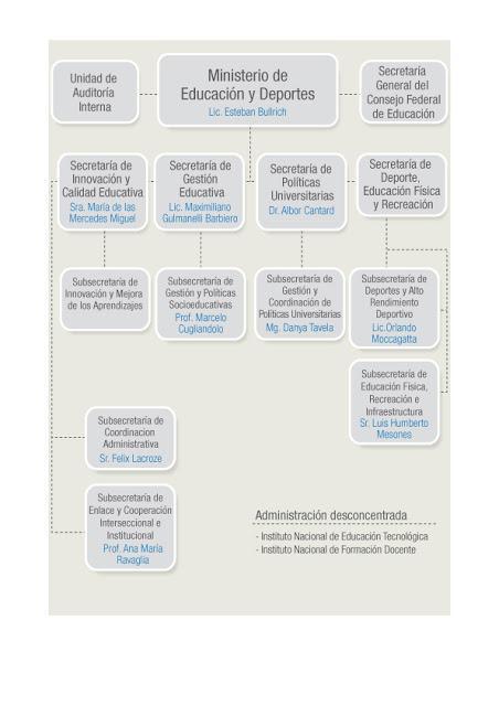 Organigrama De Del Ministerio De Educación De La Nación