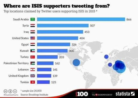 Twitter supporters ISIS