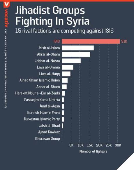 Grupos yihadistas en Siria