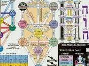 Kabbalah masonería