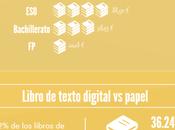 libro texto digital mercado español