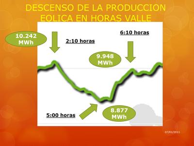 Cinco horas con la electricidad gratis en el Mercado (0€/MWh), que suponen más de 100.000 MWh