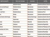 Eboca nueva marca Catalonia Hotels Resorts