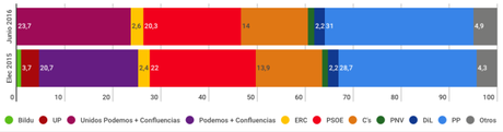 SIGMA DOS España: PP y Ciudadanos a 9 escaños de la mayoría absoluta