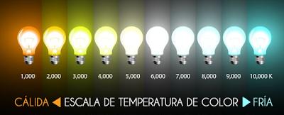 5 consejos para iluminar tu casa con la luz adecuada