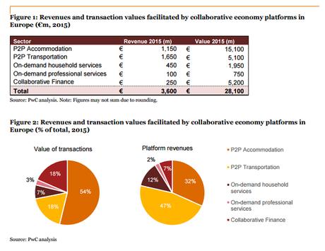Datos Economía Colaborativa