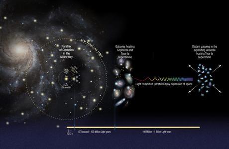 Escalera de distancia cósmica